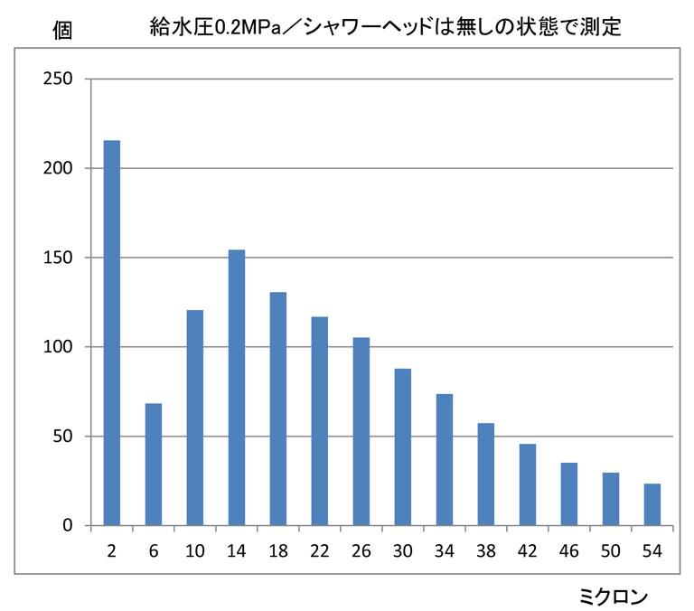 発生量グラフ